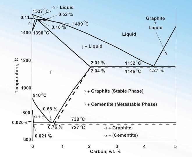 Iron Carbon Diagram - Members Gallery