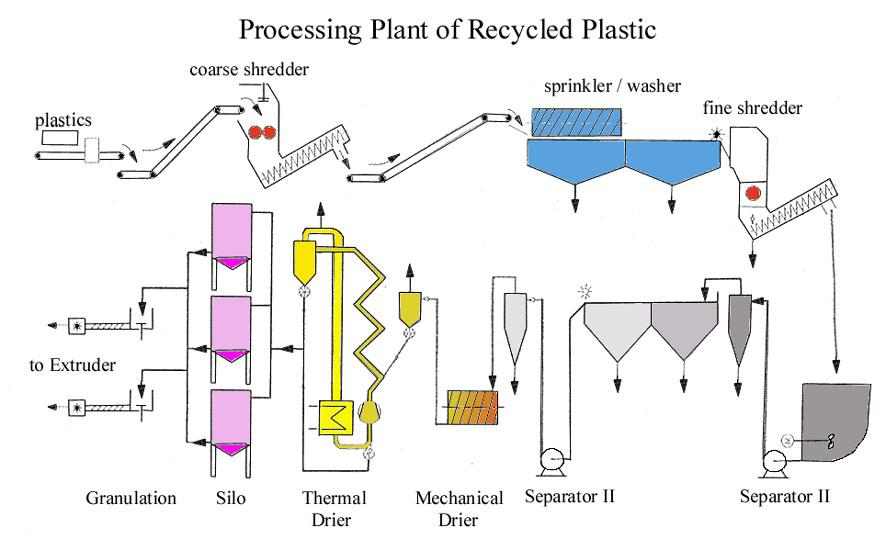 Post Consumer Film And Bottle Recycle Recycling Plastic