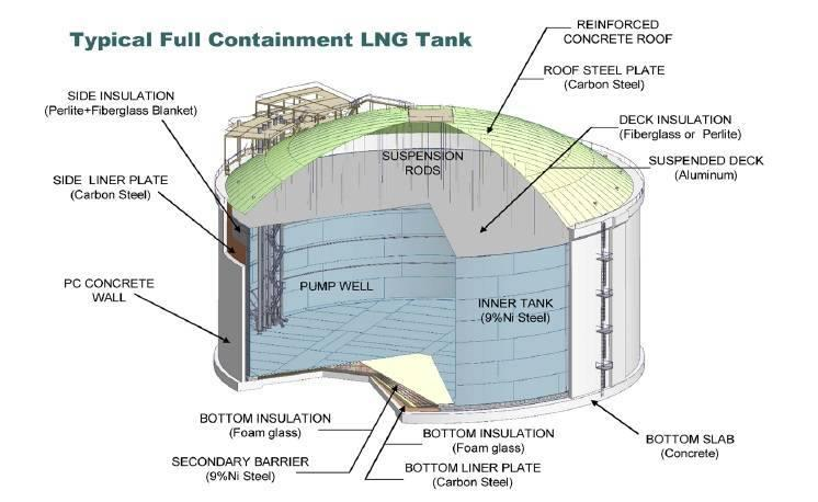 Conceptual Design For Lng Storage Tank Jpg Members