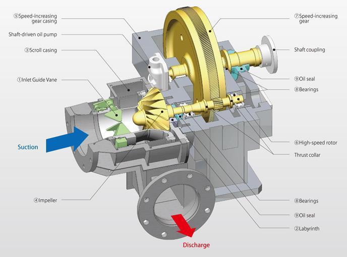 Integrally Geared Compressor Jpg Members Gallery