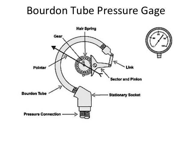 Pressure Gauge Jpg - Members Gallery