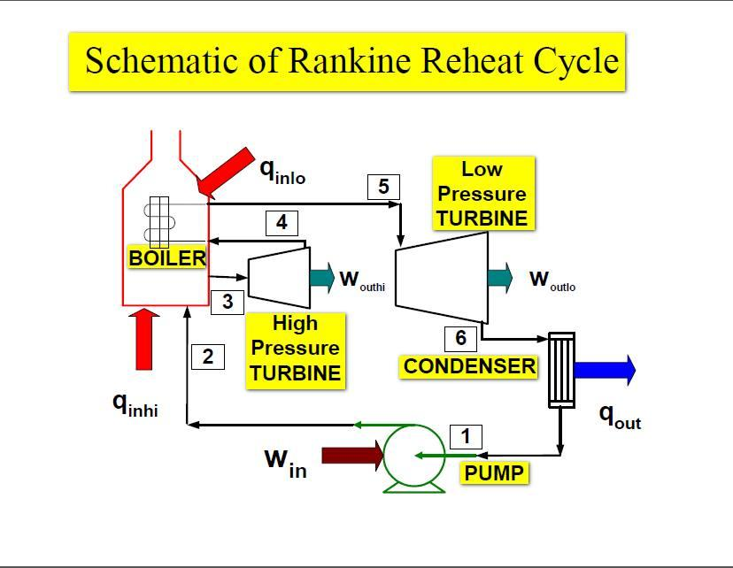 Rankine & Reheat Cycle Questions and Answers - Sanfoundry