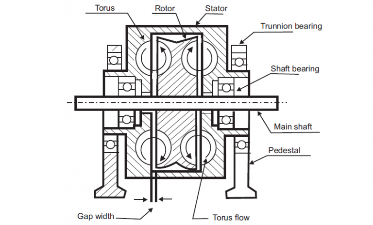 Diagram Of The Construction And Working Principle Of The Sewing
