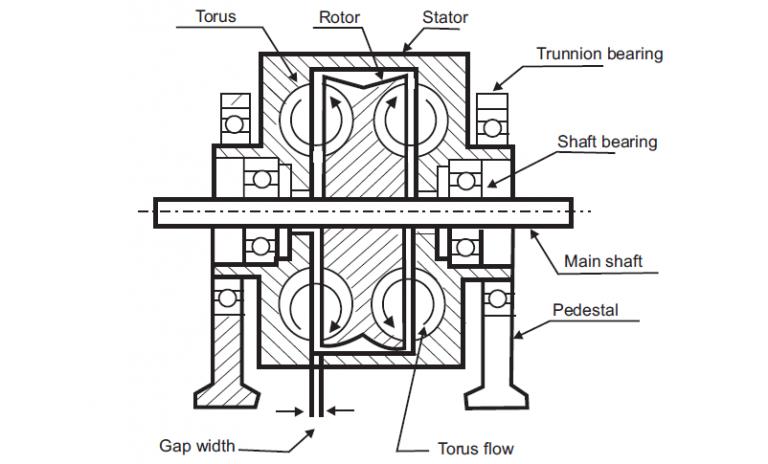 Eddy Current Dynamometer : Hydraulic dynamometer members gallery mechanical