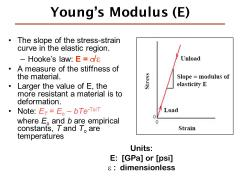 Youngs modulus