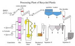 Plastic Recycling processing plant