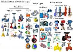 types of valves.jpg