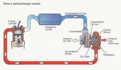 how a turbocharger works.jpg