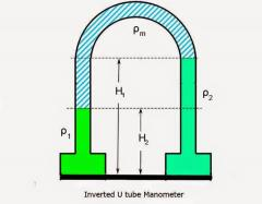 Inverted u tube manometer