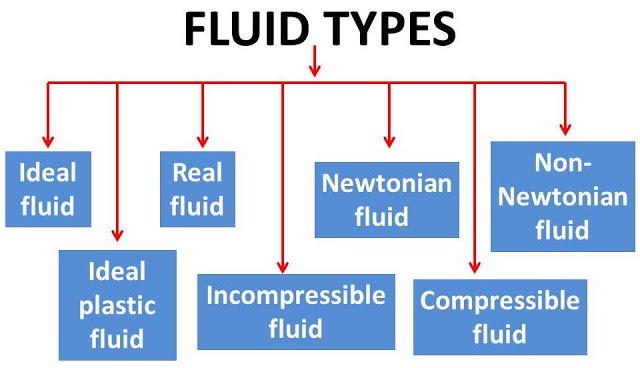 types of fluid.jpg