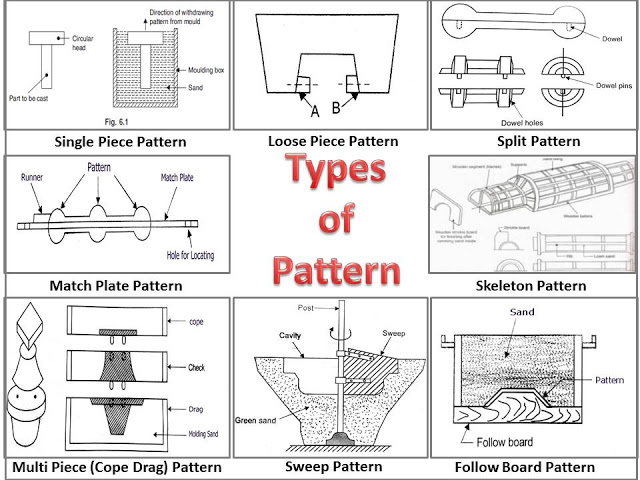 What Is Pattern What Are Different Types Of Pattern Fascinating What Is Pattern