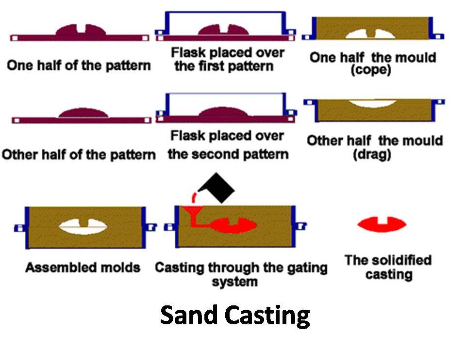 Types of Casting in Manufacturing - Manufacturing Technology