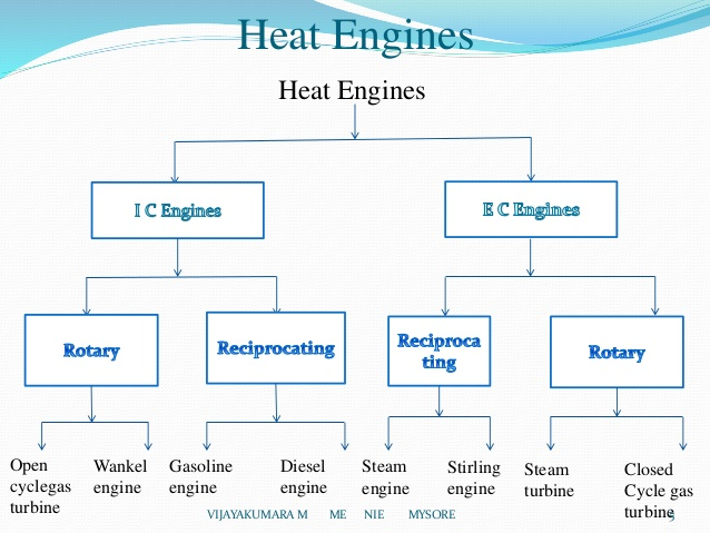 introduction-of-i-c-engines-5-638.jpg