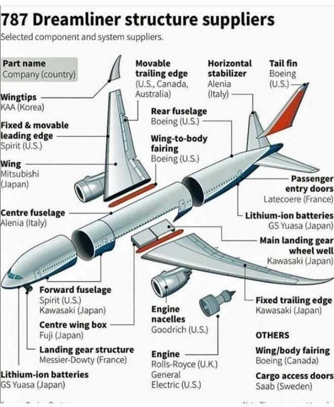 787 Dreamliner Structure suppliers.jpg