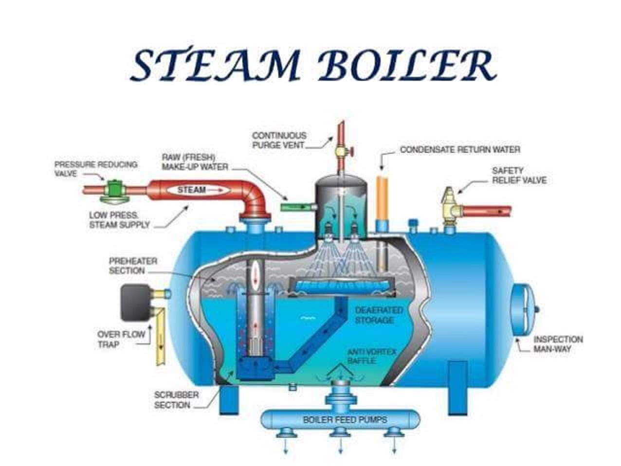 Steam boiler - Members gallery - Mechanical Engineering Community