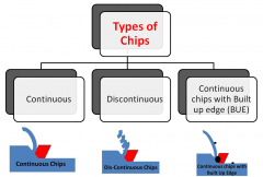 Type of chips