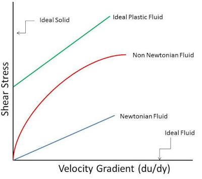 CLASSIFICATION OF FLUIDS - Fluid Mechanics - Mechanical