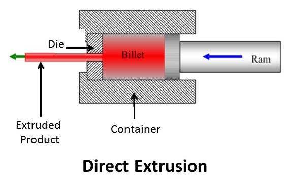 direct extrusion.jpg