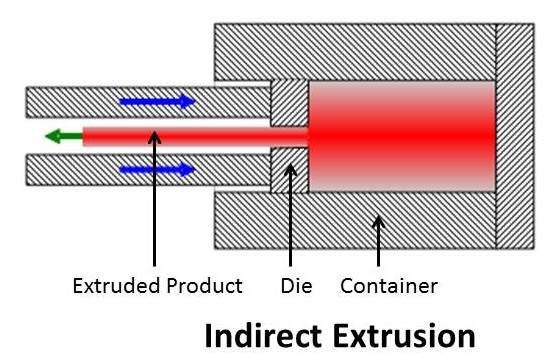 indirect extrusion.jpg
