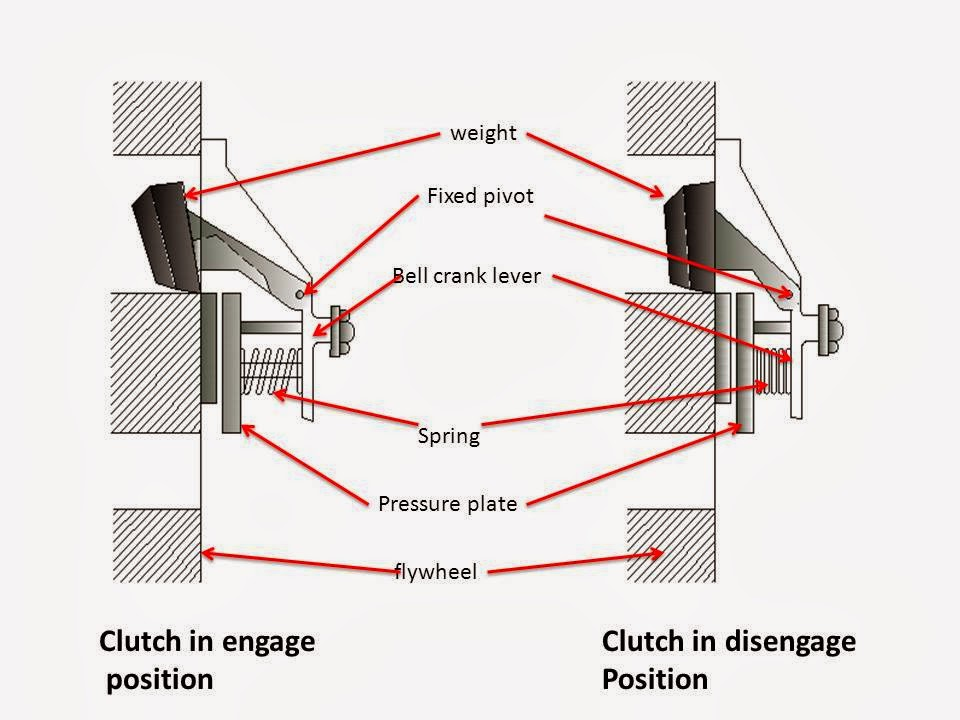 Types of Clutches - Automobile Engineering - Mechanical