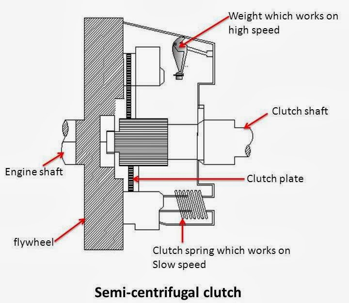 semi centrifugal clutch.jpg