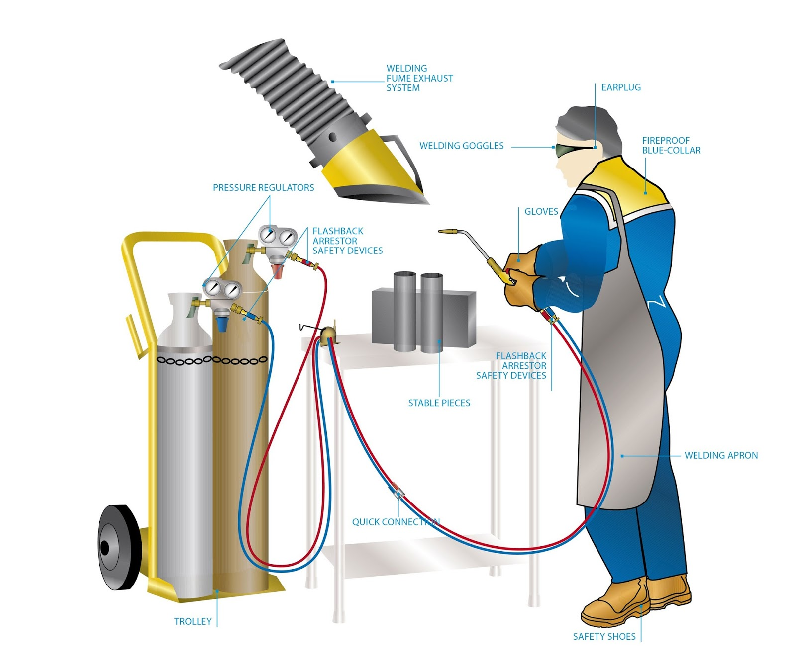Types Of Welding Manufacturing Technology Mechanical Engineering Diagram Torch Oxygas Station