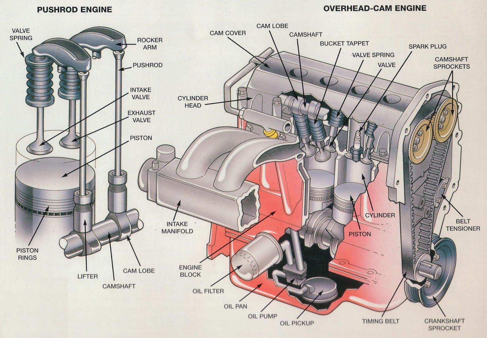 Overhead Cam Engine & Pushrod