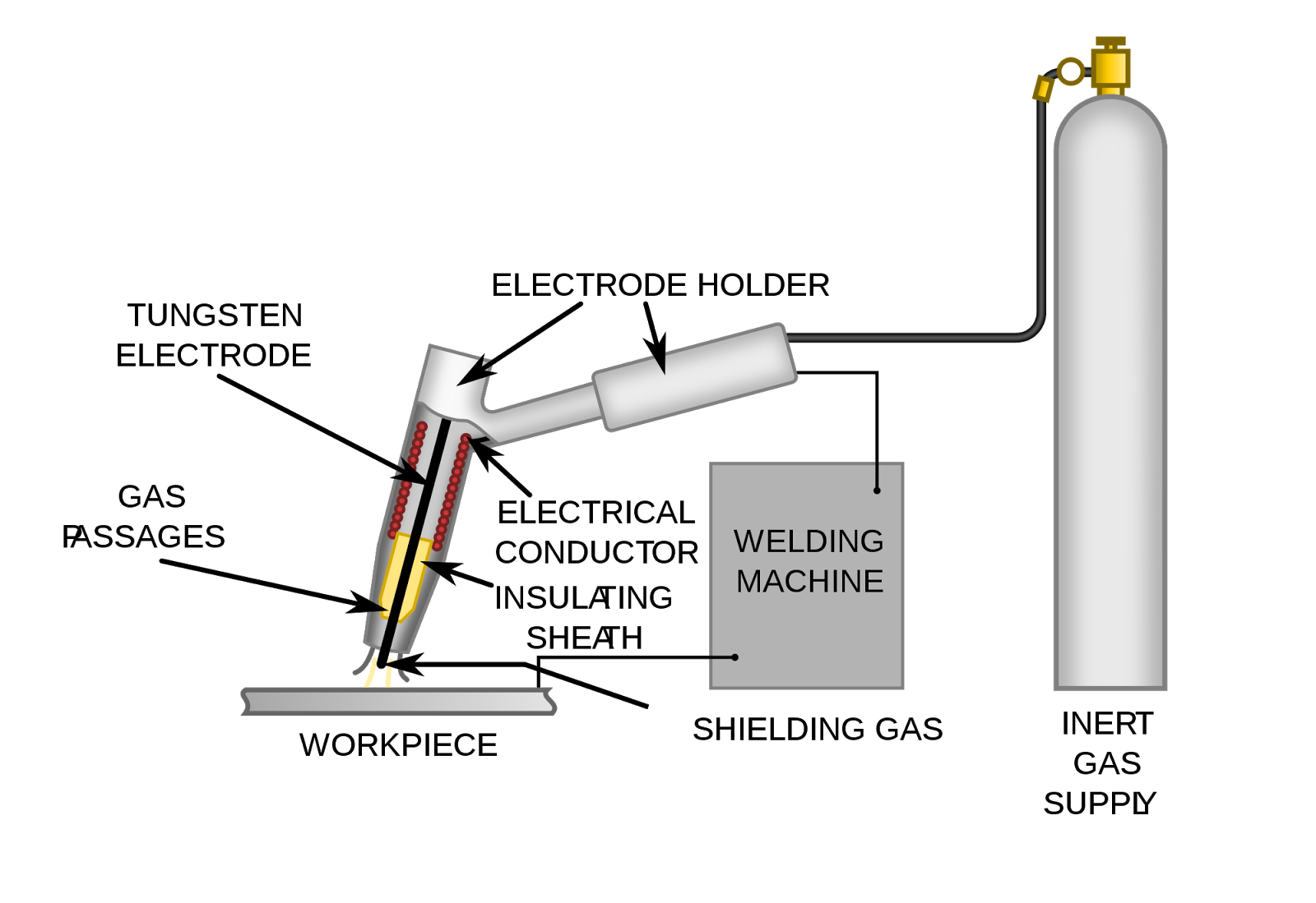 Types Of Welding Manufacturing Technology Mechanical Engineering Resistance Diagram In This Process The Electrode Is Not Consumable During And Gas Used To Protect Weld Area Form Atmospheric Air