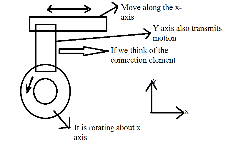rotational to linear motion motion