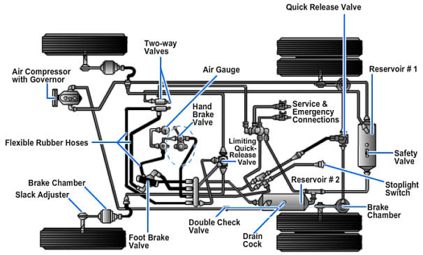 Pneumatic or air braking system in automobile