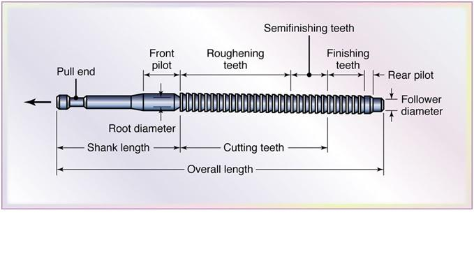 Name the parts of broaching tool from one end to other