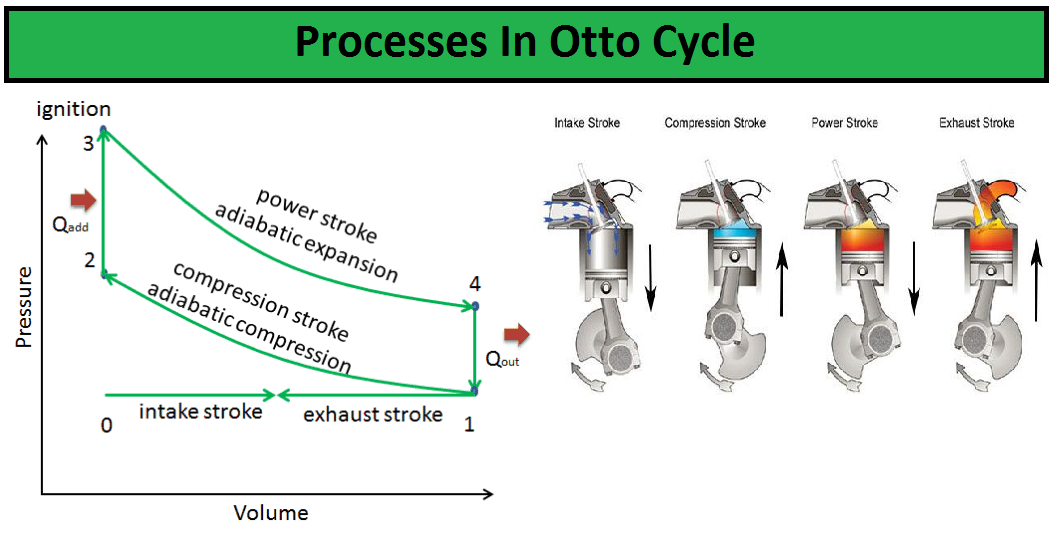 What is Otto cycle ?