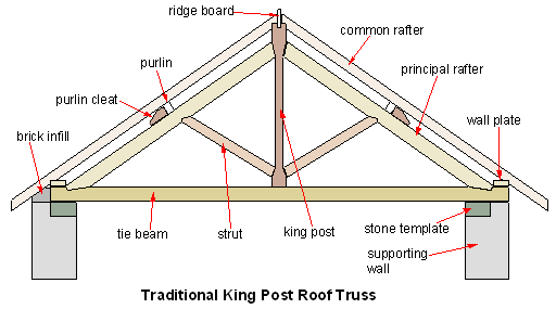 Explain in an orderly manner how the force in the member of a truss be detected using the   method of joint.