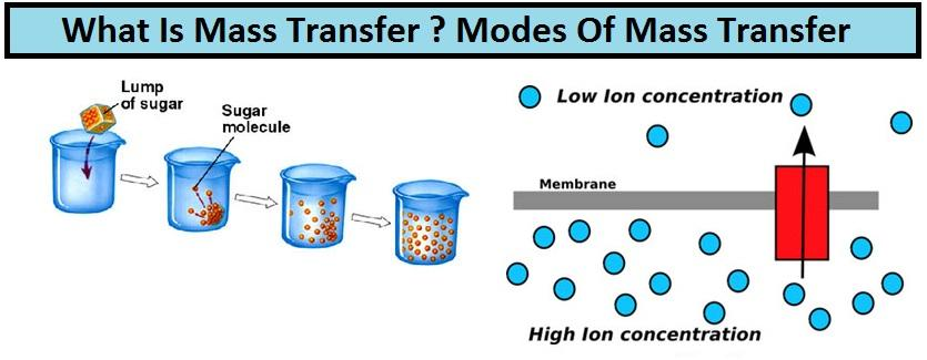 What is mass transfer and state Fick's Law