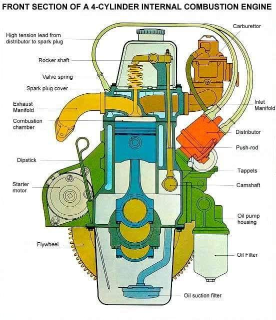 front section of a 4 cylinder internal combustion engine. Black Bedroom Furniture Sets. Home Design Ideas