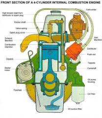 Front section of a 4 cylinder internal combustion engine