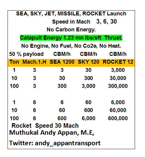 SEA, SKY, JET, MISSILE, ROCKET.png