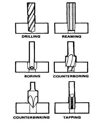 Difference between counterboring , countersinking & spot facing ?