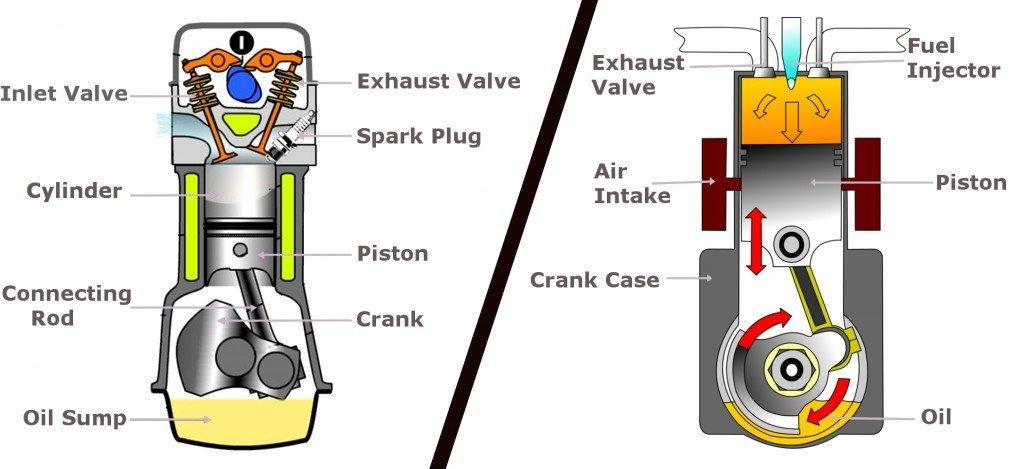 Which has more efficiency: Diesel engine or Petrol engines?  please give reason
