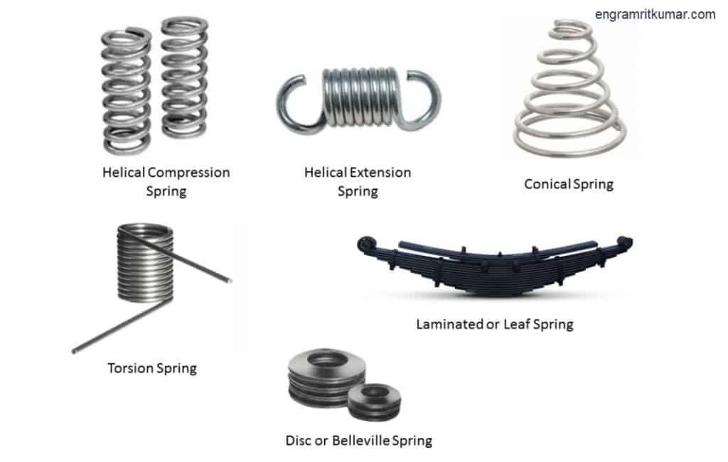 What is the function of springs? In which type of spring the function is non linear.