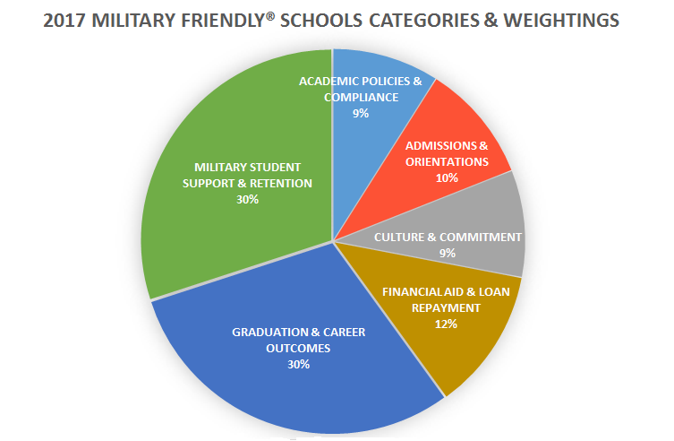 Medcerts Ranks 1 On 2017 Military Spouse Friendly Schools List