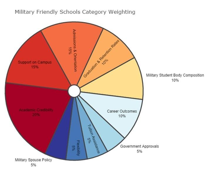 Medcerts Named A Military Friendly School Medcerts