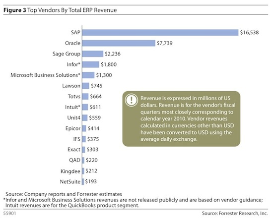 ERP Vendor Rankings: Despite Cloud Hype, Same Old Story - ASUG