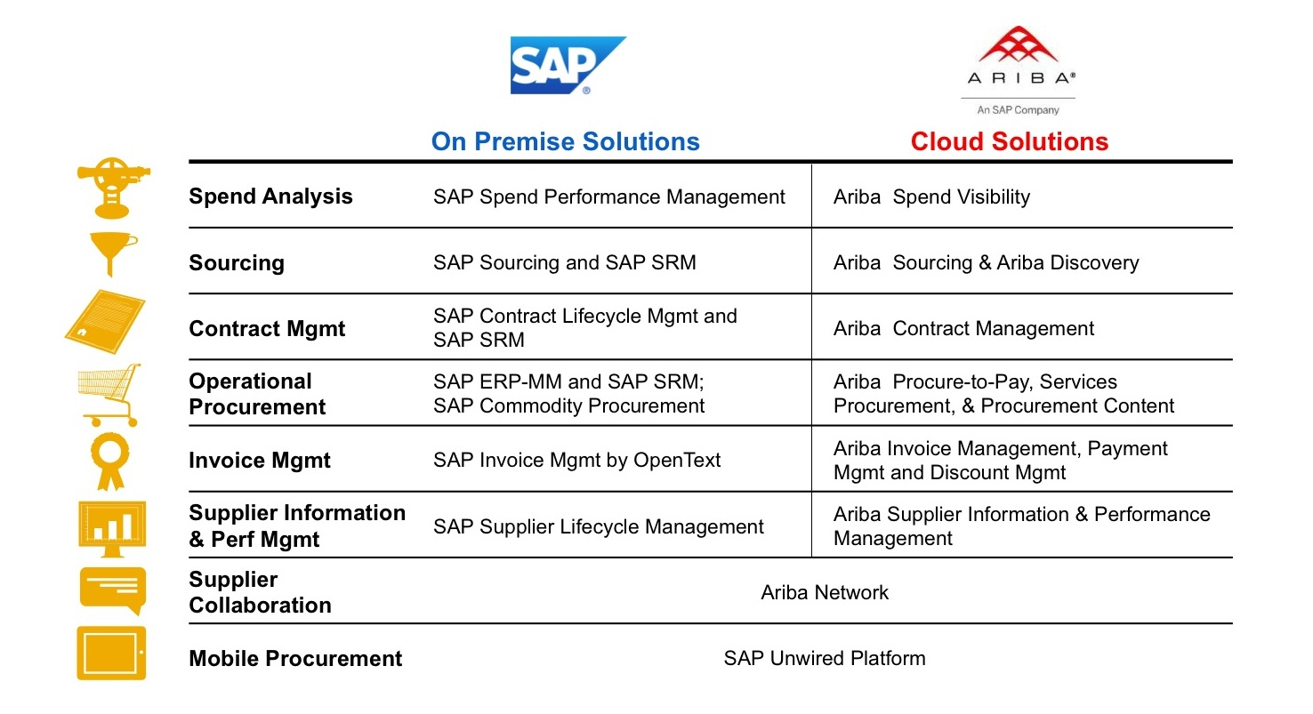 SAP Ariba Roadmap Questions Asked and Answered - ASUG