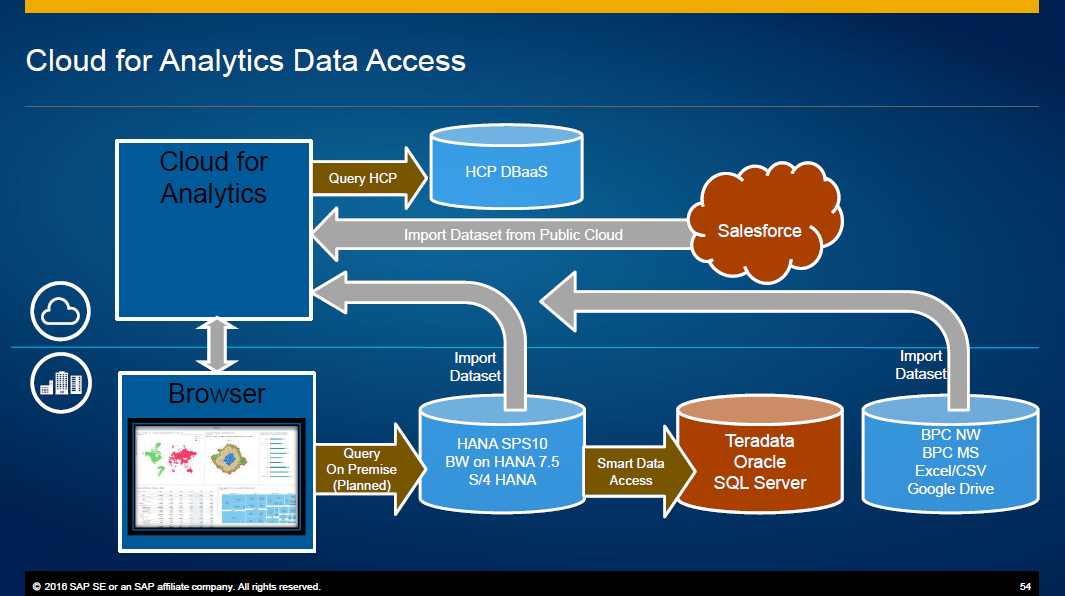 SAP Cloud for Analytics: Online vs  Acquired Data Sources - ASUG