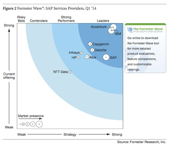 Takeaways From Forresters SAP Service Provider Wave Report ASUG - Forrester customer journey mapping