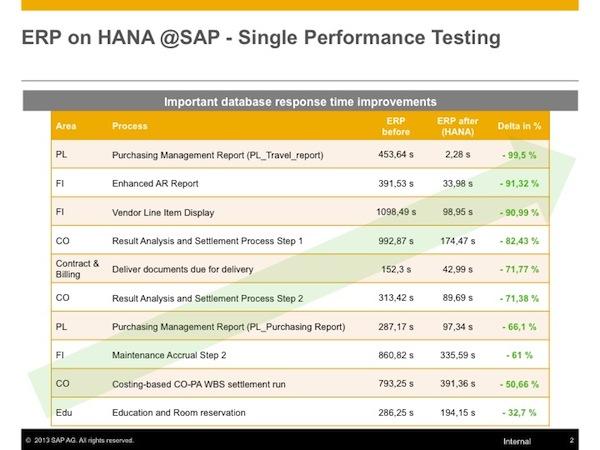 SAP HANA Benefits