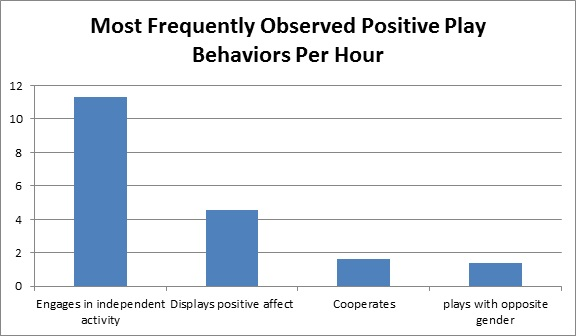 Most Frequently Observed Positive Play Behaviors Per Hour