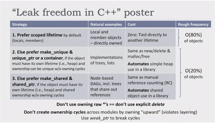 Leak freedom in C++