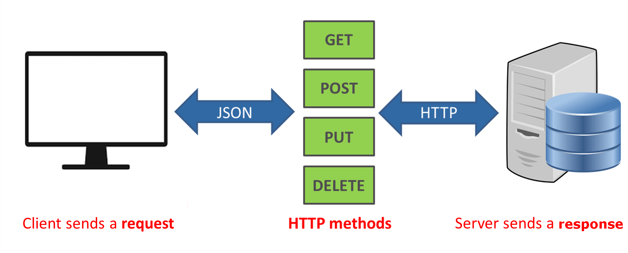 Source: https://phpenthusiast.com/blog/what-is-rest-api